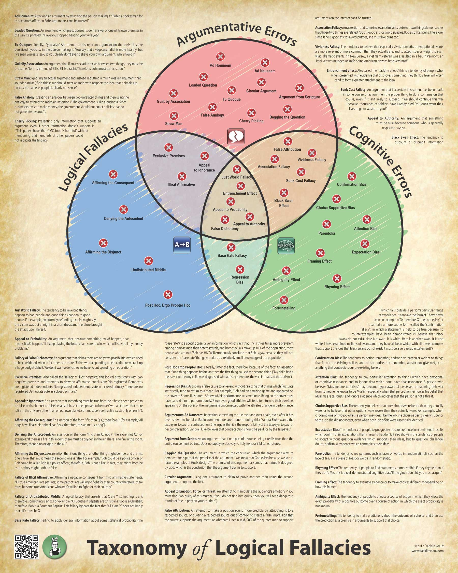 franklin veaux s journal by popular demand the taxonomy of logical fallacies in poster form